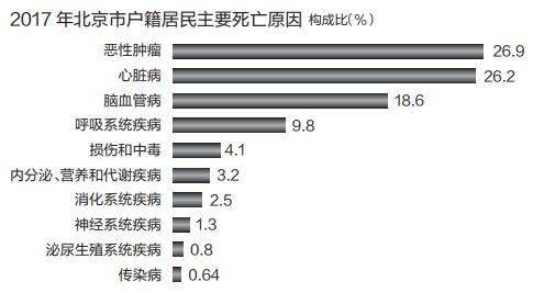 北京户籍居民期望寿命82.15岁 与日本瑞士接近