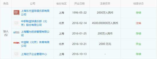 ▲姚明担任了5家公司的法人(数据来源:天眼查)