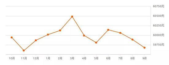 近一年北京二手房价钱走势 数据泉源:安居客
