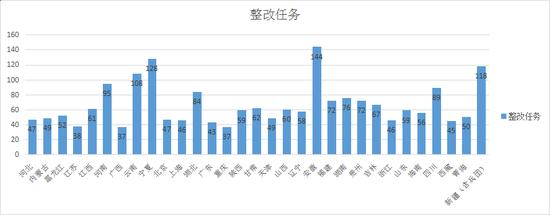 数据来源:生态环境部官网