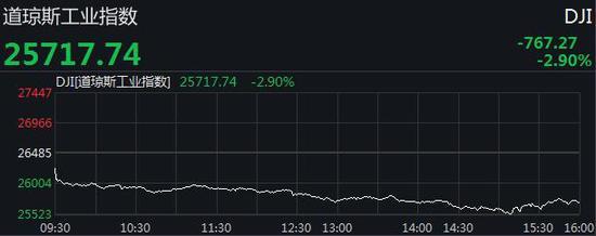 美股连跌4日:三大股均遭重挫 道指一度跌逾900点|跌逾|美股