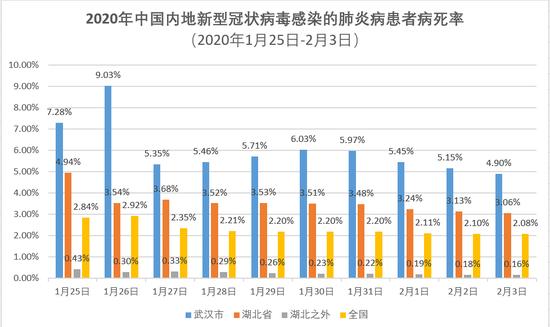 为什么武汉新冠肺炎患者病死率是湖北之外的30倍?图片