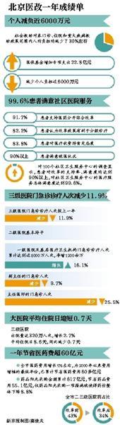 北京卫计委:大医院两成专家号将留给社区医院孙子涵好听的歌