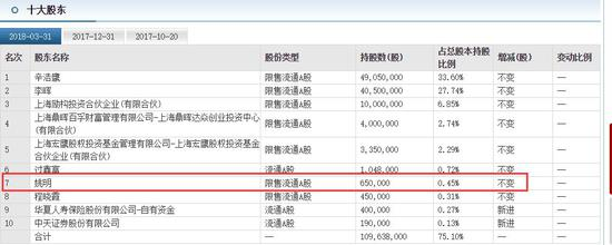 ▲风语筑十大股东(截至3月31日)