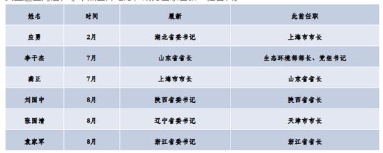 本年超20位地方委员赴任,谁成为新之处党政一把手(图6)
