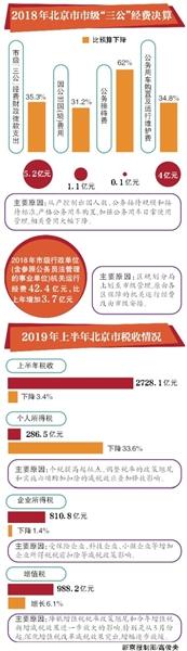 北京去年市级三公经费花销5.2亿 较预算节省3成