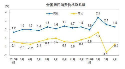 [CPI同比和环比涨幅走势图。来自国家统计局] CPI同比和环比涨幅走势图。来自国家统计局