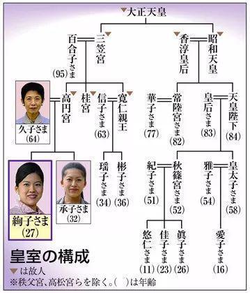 ▲日本皇室家族图