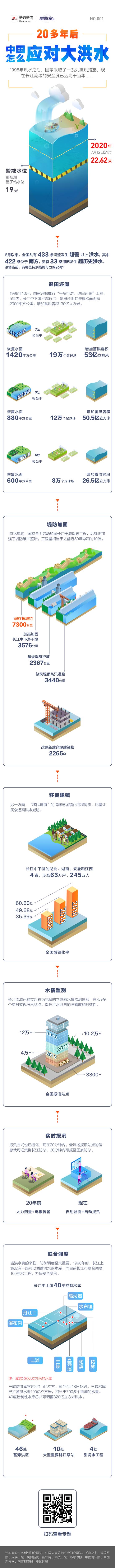 中国怎么应对大洪水丨股票配资图数,股票配资图片