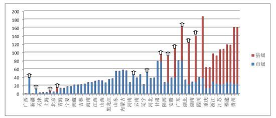 2016、2017 年各省水源地公开数量对比(点击查看大图)。 本文图表均来自《2017年全国集中式饮用水水源地水质报告》