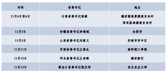 7位省级党委书记和1位省长的共同身份