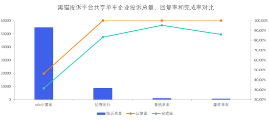 共享单车企业投诉数据对比:ofo小黄车响应时间长于哈啰出行