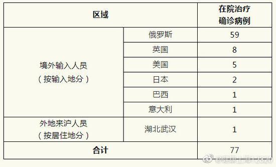 上海25日无新增本地新冠肺炎确诊病例,新增境外输入1例,治愈出院11例图片