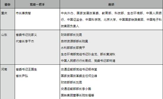 离京半个月后,这5位党政一把手为何再度进京?图片