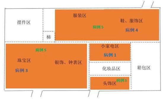 """堪比推理小说!天津百货大楼5病例""""迷局""""图片"""