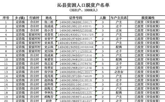 沁县人民政府官网2018年1月发布的《关于2017年建档立卡贫困人口脱贫名单的公告》将相关人员的姓名、身份证号码进行了完整公示。图片系澎湃新闻基于保护隐私需要打码,原页面没有打码。