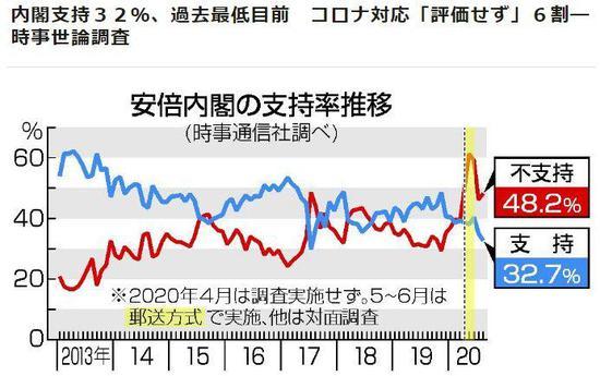 近日的一份民调显示,日本安倍内阁的支持率降至37.2%。(图片来源:日本时事通信社报道截图)