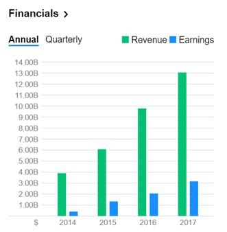▲中通财务数据 图片来源:Yahoo finance