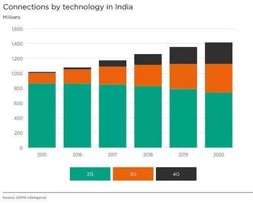 ▲印度不同信号使用人数比较(来源:GSMA印度移动经济报告2016年)