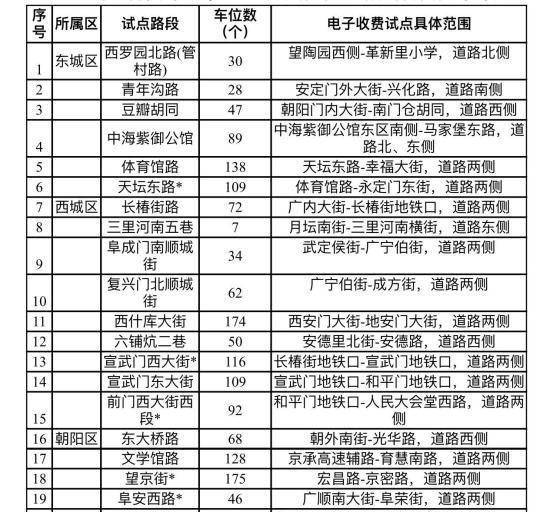 北京将从12月26日零时起实行路侧停车电子收费试点,目前选择在北京城六区和通州区共计37条试点路段4086个路侧停车位试点。 杜燕 摄