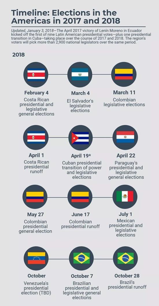 ▲2018年拉美地区选举一览(美国美洲协会网站)