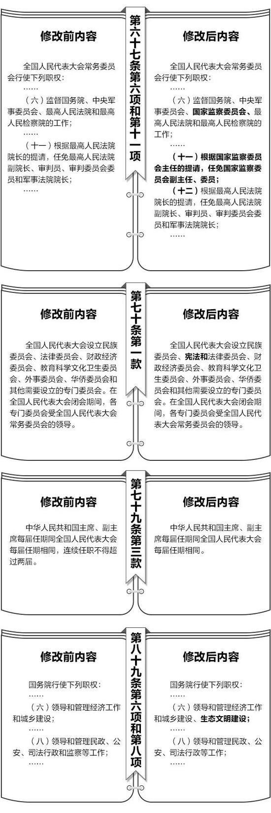 澳门赌博送彩金体验:宪法修改前后内容对照表