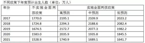 ▲数据来源:《实施全面两孩政策人口变动测算研究》王培安主编