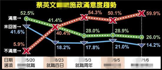 最新民调显示,蔡英文施政满意度创历史新低。(图片来源:台湾《中时电子报》)