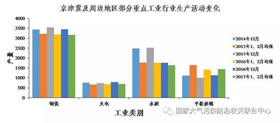 京津冀及周边地区部分重点工业行业生产活动变化(注:火电单位为亿度,钢铁单位为万吨,水泥单位为万吨,平板玻璃单位为万重量箱)