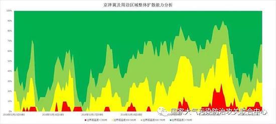 京津冀及周边地区2月16-20日大气边界层高度分析