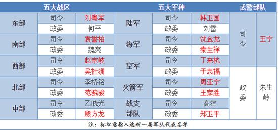 江苏快三专家预测:军改后重新选举的首届军队代表_和以往比有何不同
