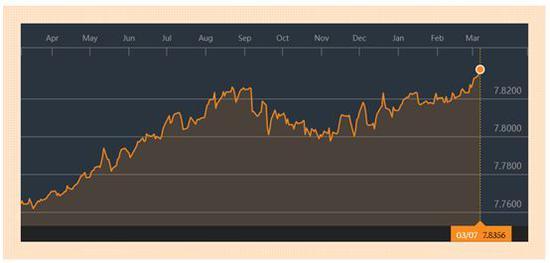 ▲美元對港元不斷走強 圖片來源:XE