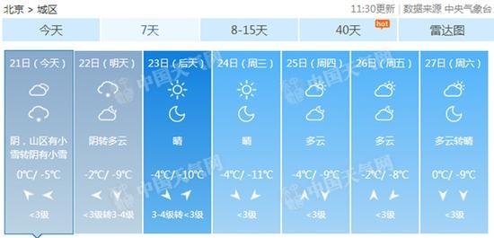 北京今夜起将迎初雪 持续低温明晨或现道路结冰