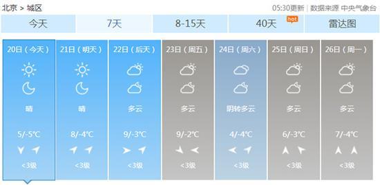 2月20日,北京5时30分更新的将来7每天气预告。