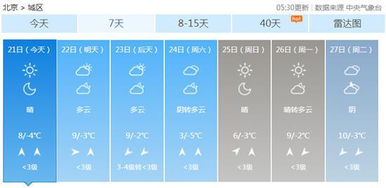 2月21日5时30分更新的北京未来7天天气预报