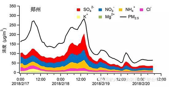 2月17-20日北京和郑州PM2.5组分变化