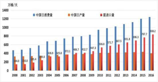 ▲中国对石油的供需概况(数据来源:神华期货)