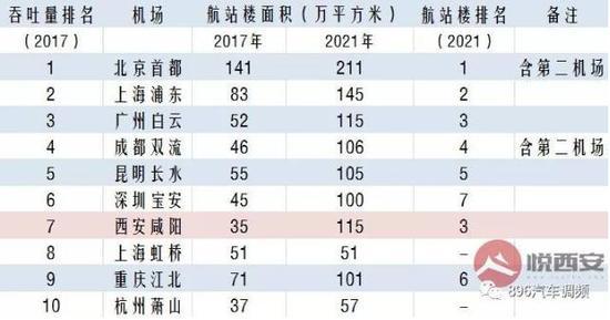 2021年预计大陆机场规模排名(图源:悦西安)