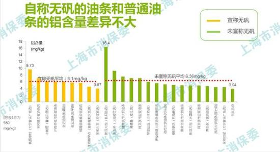 被检测油条的铝含量。本文图片来自上海市消保委