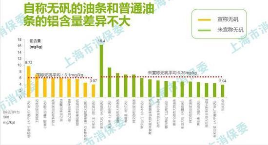"""""""无矾""""油条铝含量与普通油条相差不大。图片来自上海市消保委"""