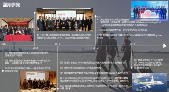 ▲海航集团国际化进程