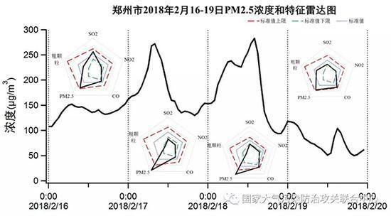 北京、衡水、郑州市春节期间主要污染物特征雷达图