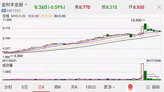 ▲金利丰金融股价近期走势