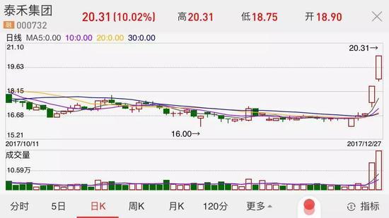 ▲图片来源:泰禾集团近期股价走势