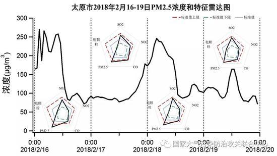 西安、太原市春节期间主要污染物特征雷达图