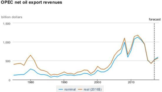 ▲欧佩克石油出口净收入(左轴,单位10亿美元)(数据来源:美国能源信息局)