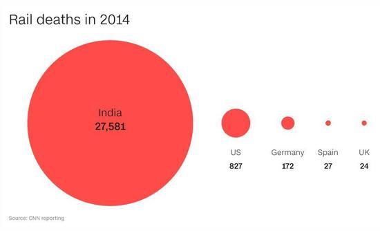 ▲2014年铁路死亡人数:印度27581人,美国827人,德国172人,西班牙27人,英国24人