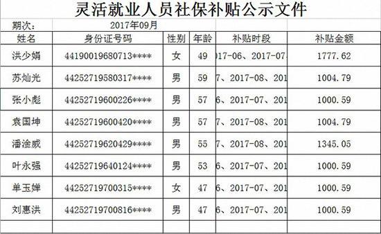 东莞市人力资源局发布的2017年9月灵活就业人员社保补贴公示。