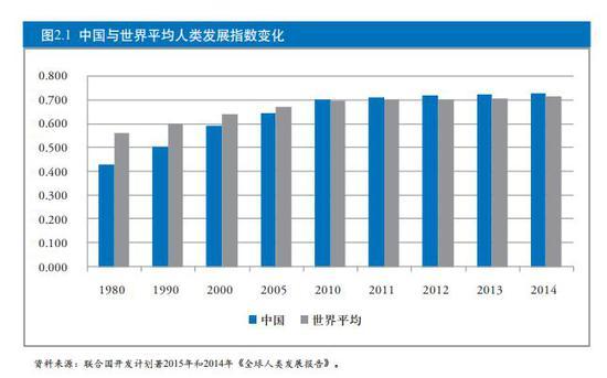 报告图表显示,在2010年以后,中国人类发展指数开始超过世界平均水平 。