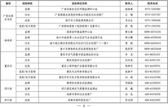 首批全国环保设施和城市污水处理开放名单公布